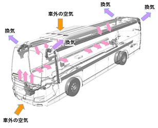 左記の内容のイメージ図