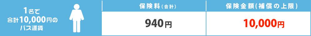 1名で合計1万円のバス乗車代の場合